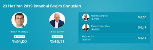 izbori istanbul
